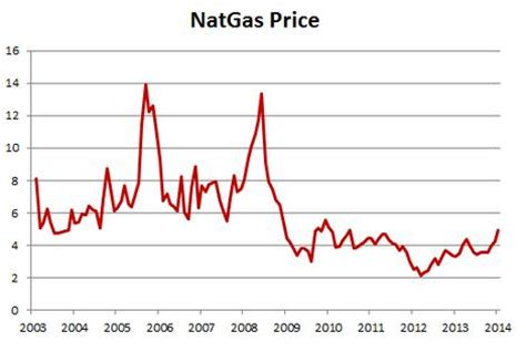 natgas prices to suffer if production growth accelerates