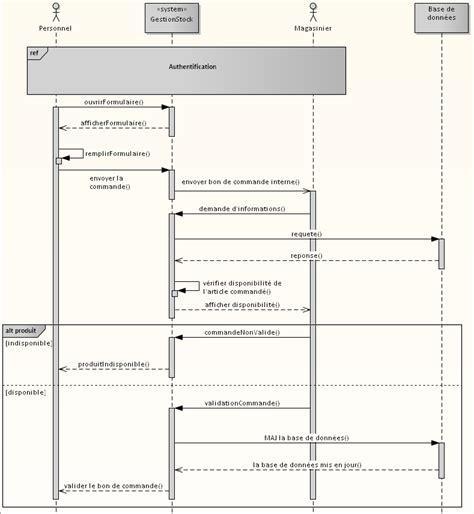 diagramme de classe application de gestion de stock mod 233 lisation uml pour gestion de stock par spoonatte