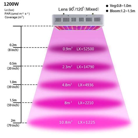 led grow light spectrum 1000 ideas about grow light bulbs on grow