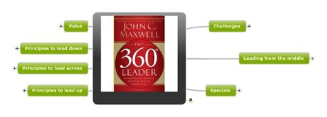 The 360 Leader C Maxwell c maxwell the 360 degrees leader henk jan der klis