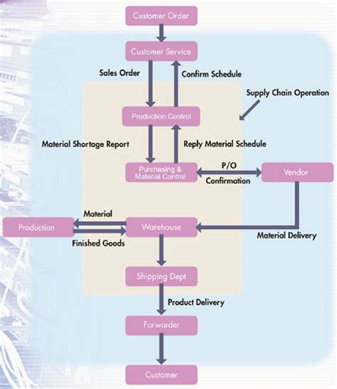 flowchart of supply chain management retail supply chain flow charts exle logistics