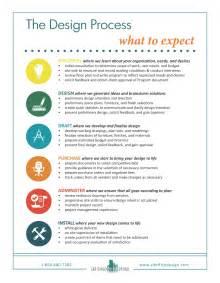 The Interior Design Process by Interior Design Process Steps Mgc Design