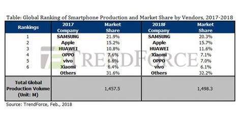 Tv Samsung Paling Besar 6 vendor smartphone paling besar 2017 samsung teratas