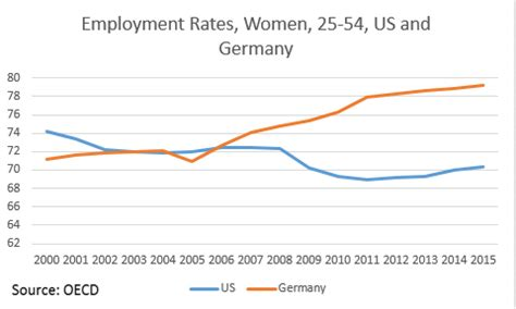 more on the non mystery of non work: germany v. us | jared