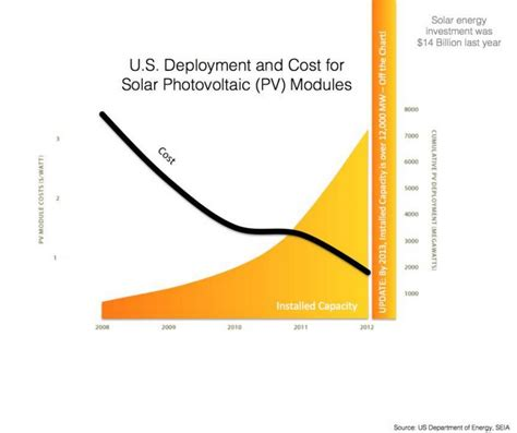 dust in the wind hybrids total energy cost hybridcars what will the solar industry look like in 2025 national
