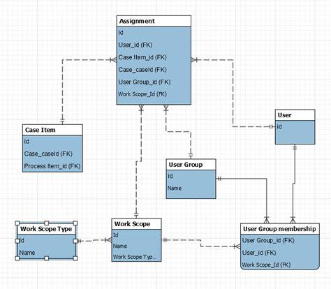 workflow data model product data model omniworkflow
