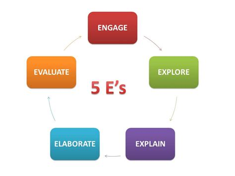 science and the 5e model eteams