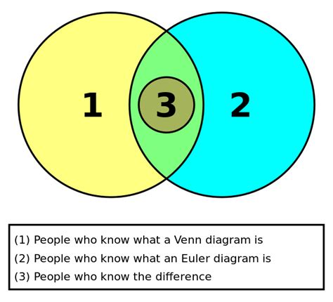 what is a euler diagram file euler and venn diagrams svg