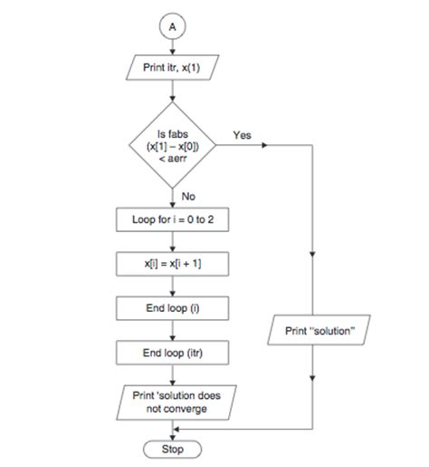 secant method flowchart secant method flowchart flowchart in word