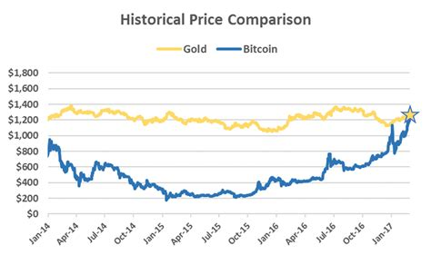 bitcoin spot market the price of bitcoin is now worth more than one ounce of