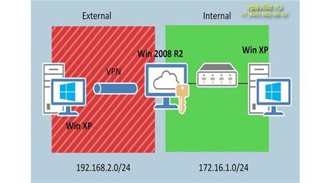 nat tutorial ppt windows server 2008 vpn y nat