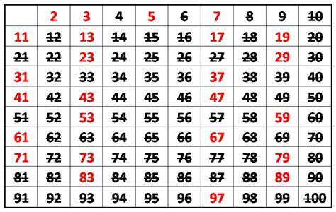 una lista de nmeros primos del 1 al 200 cu 225 les son los n 250 meros primos