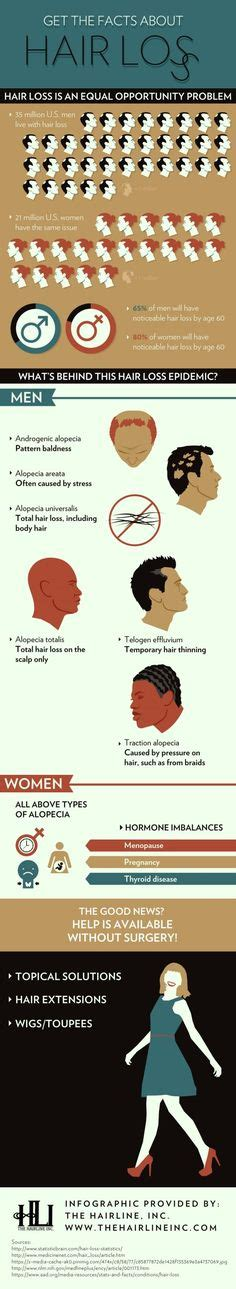 is hair loss pattern related to body mass index 1000 images about hair loss information on pinterest