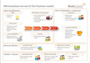 Business Model Canvas Connected Car Business Models For Mobile Services In Nigeria