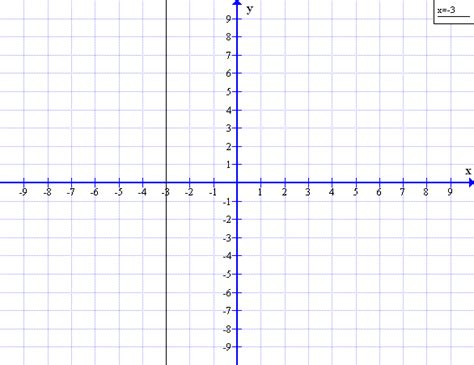 exle of undefined slope equation with undefined slope exles
