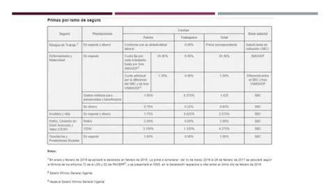 calculo de cuotas imss 2016 retenci 243 n de cuotas del imss a los trabajadores