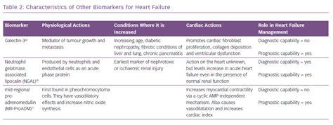 table  characteristics   biomarkers  heart