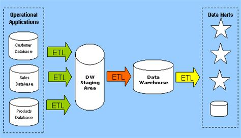 Etl Time Et With Walter the data warehouse staging area