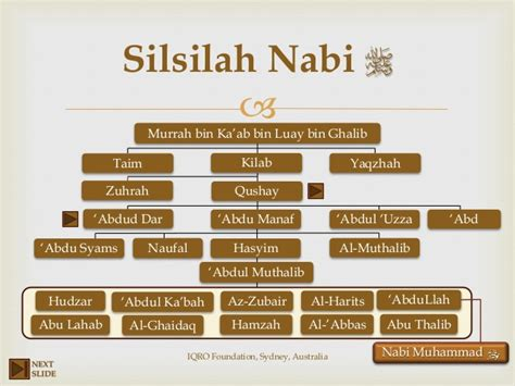 Sirah Nabawiyah 4 silsilah keluarga nabi muhammad saw pelangi ikhtiar