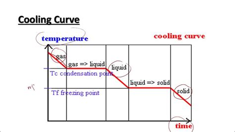 Heating Curve Diagram