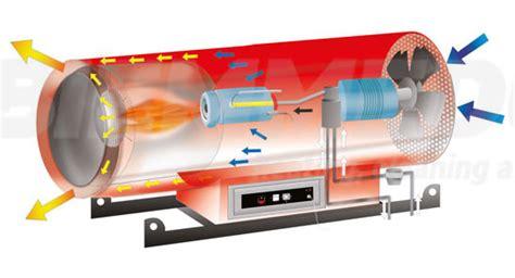 riscaldamento per capannoni biemmedue ge s 105 riscaldamento capannoni