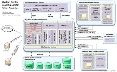 system architecture diagrams sccm 2012 r2 architecture diagram sccm free engine image