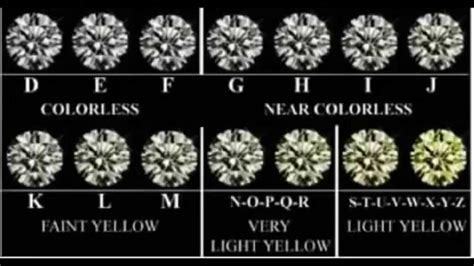color and clarity scale color scale world diamonds