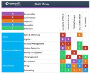 rasic template rasci responsibility matrix managementmania