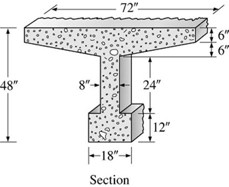 cross section of beam determine the deadweight of a 1 foot long segment