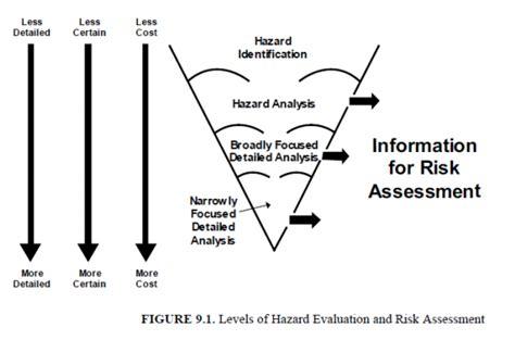 introduction  hazard identification  risk analysis aiche