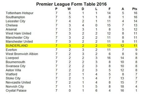 epl table bottom form team in the bottom half table rtg sunderland