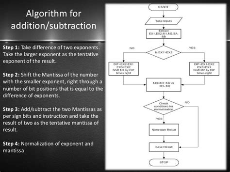 floating point addition and subtraction flowchart floating point addition and subtraction flowchart 28