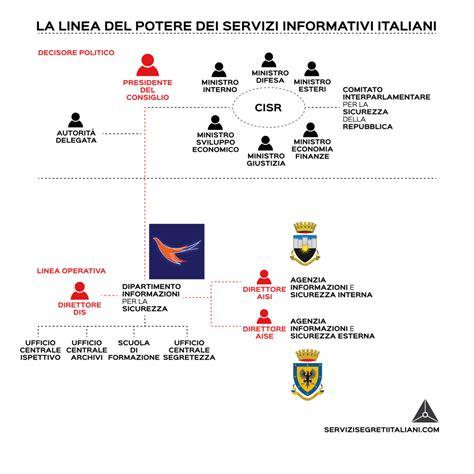 agenzia sicurezza interna agenzia informazioni e sicurezza interna e servizi segreti