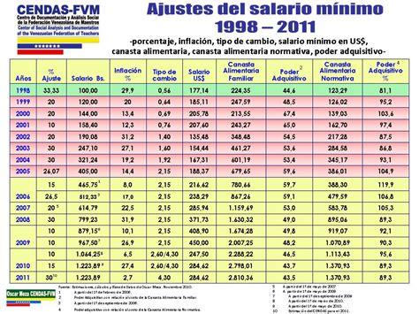 salarios minimos del 2016 en venezuela escala de salarios minimos en venezuela 2012