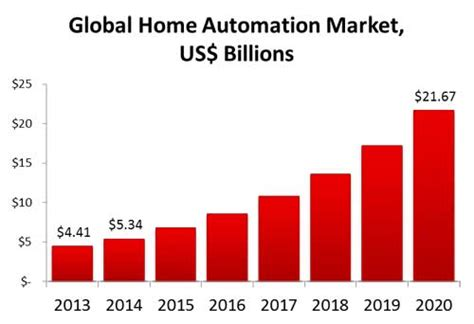 global home automation market to reach us 21 billion in 2020