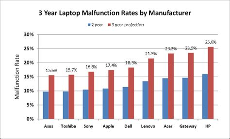 most popular laptops top 9 most reliable laptop brand survey best netbook