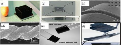 nanotube supercapacitor carbon nanotube supercapacitors intechopen