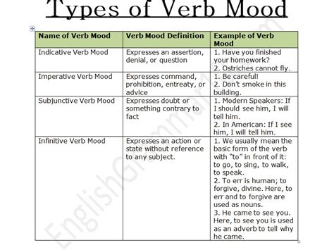 types of verb mood chart definition exles and exercise englishgrammar10