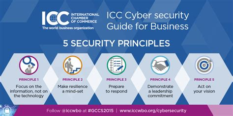 10 areas of cyber security new icc cyber security guide outlines practical steps for