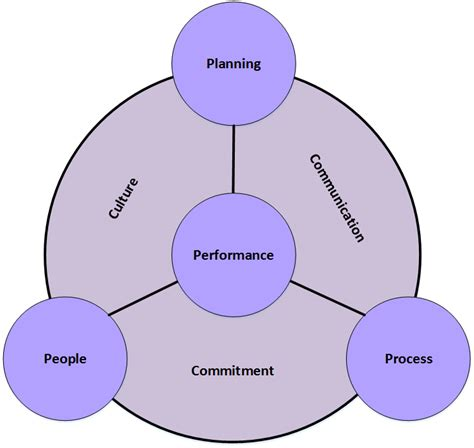 total quality management diagram tqm diagram symbols choice image how to guide and refrence