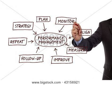 Mba Measure Repeat Business by Performance Management Flow Chart Showing Key Business