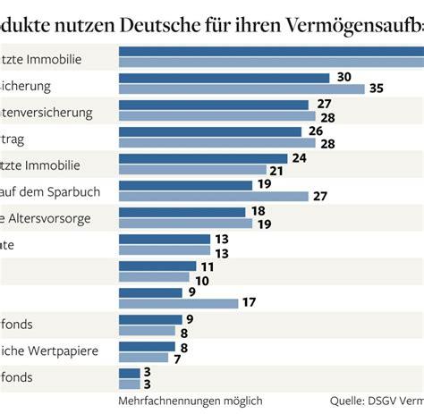 hauskauf deutschland vorsorge bei der r 252 rup rente sind vertr 228 ge