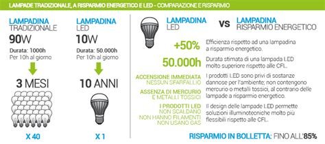 comparazione lade led e basso consumo lade led comparazione galleria di immagini per la casa
