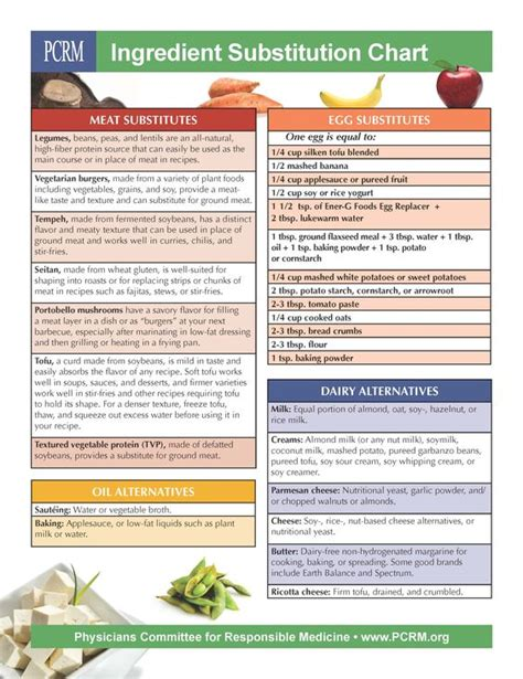 exle of yeast food allergy substitution chart 28 images food allergy