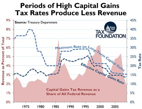 Room Store chart periods of high capital gains tax rates produce
