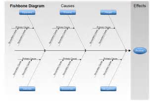 fishbone template free fishbone diagram template