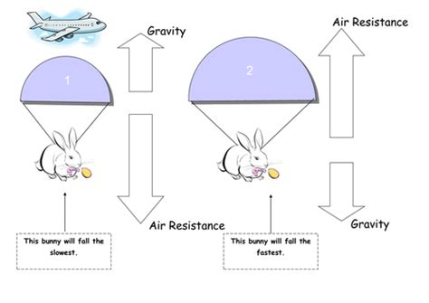 what is a resistor ks2 air resistance by ironfist teaching resources tes