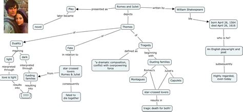mind map of the themes in romeo and juliet romeo and juliet what are the themes presented in romeo