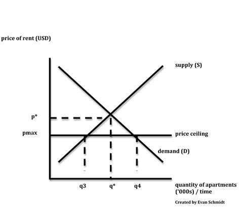 What Sets The Ceiling For Product Prices by Schmidtomics An Economics