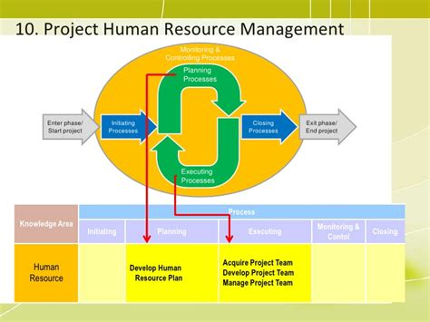 Mba Projects Human Resource Management by Pmp 09 Project Human Resource Management